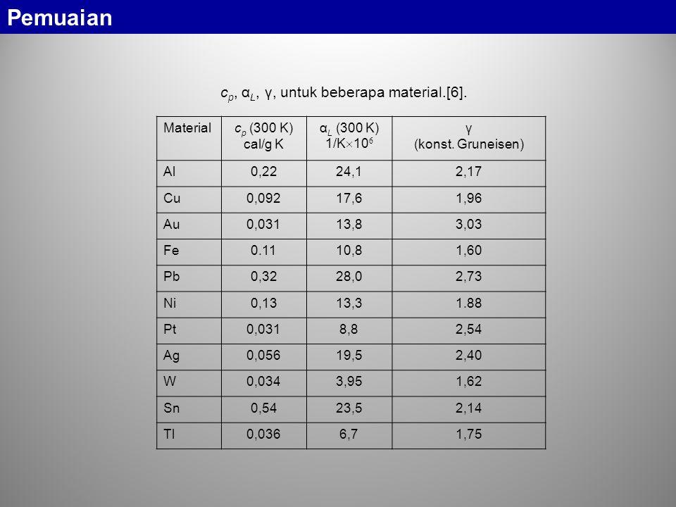 Pemuaian cp, αL, γ, untuk beberapa material.[6]. Material cp (300 K)
